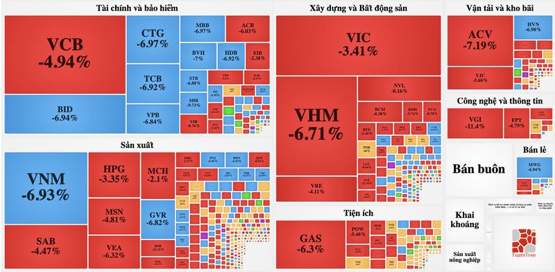 VN-Index mat 5,3% ket phien 27/7 vi nha dau tu o at rut khoi thi truong