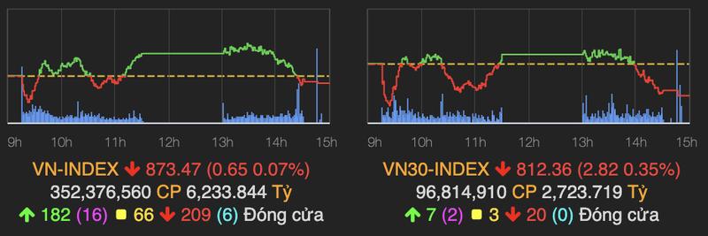 VN-Index dao chieu giam nhe sau 2 phien tang nong