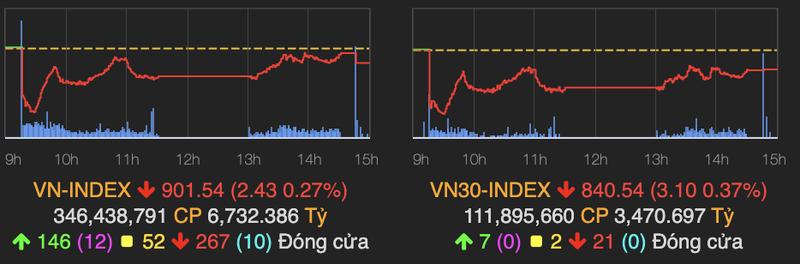 VN-Index van vung moc 900 diem, TCH lam 'vui long' nha dau tu