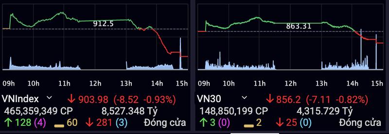 VN-Index mat gan 9 diem nhung thanh khoan 'khung' gan 10.000 ty dong