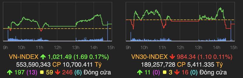 VN-Index lo so truoc nguong 1.024 diem, VCB