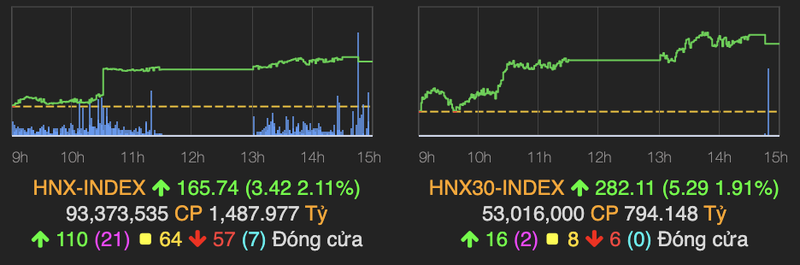 Dong tien do manh vao thi truong, VN-Index hung khoi tang hon 18 diem-Hinh-2