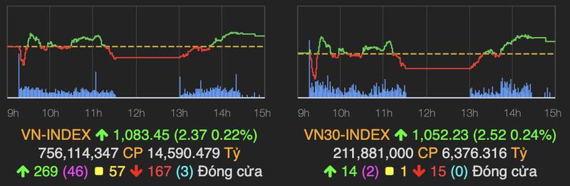 VN-Index van tang diem, phien ATC tiep tuc gap loi?