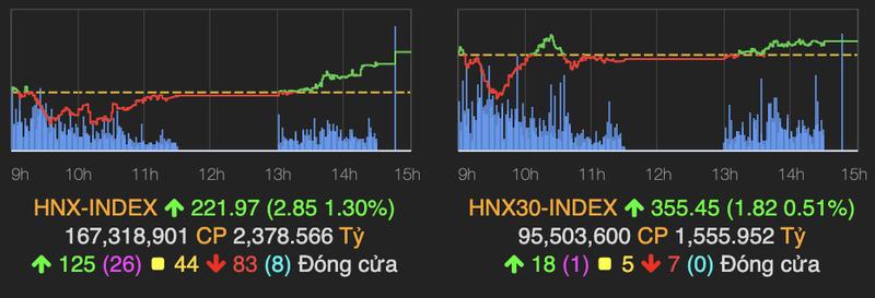 VN-Index tiep tuc tang 7 diem, co phieu thep but pha manh-Hinh-2