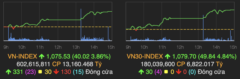 VN30 dong loat xanh va tim tran giup VN-Index bat tang 40 diem phien 2/2