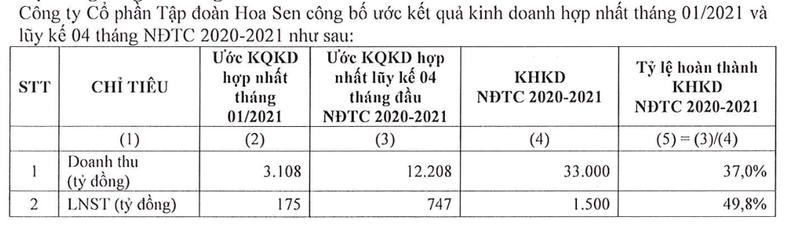 Tap doan Hoa Sen uoc dat 175 ty dong loi nhuan trong thang 1