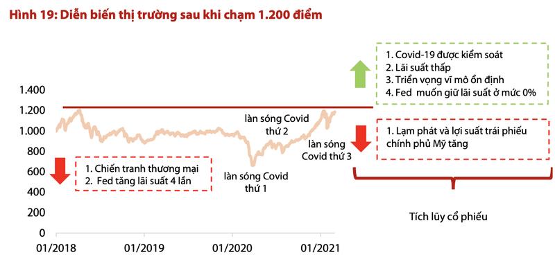 Chung khoan Viet Nam doi mat rui ro gi khi den nguong 1.200 diem?