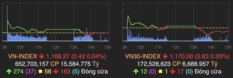 VN-Index dung tai moc 1.168 ket phien 8/3