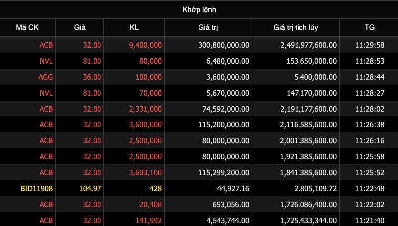 Gan 2.500 ty dong co phieu ACB duoc thoa thuan sang nay (10/3)