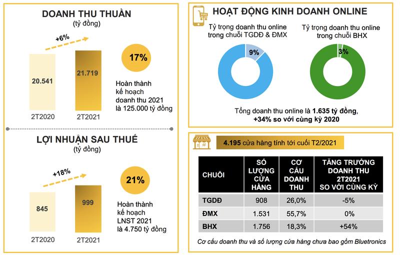 Lai rong rieng thang 2 cua MWG tang den 70%