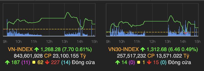 VN-Index rung lac manh, tang gan 8 diem ve cuoi phien 20/4