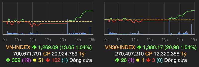 Sac xanh lan toa, VN-Index tang den 13 diem ve cuoi phien