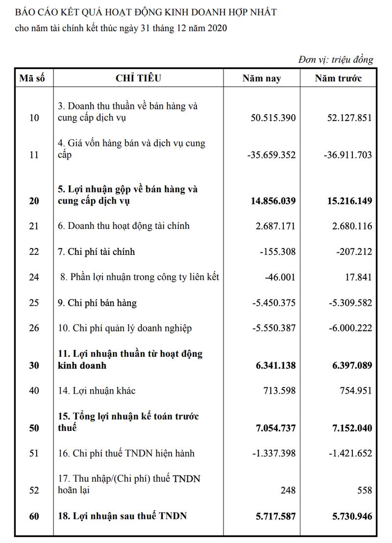 VNPT thu ve hon 5.700 ty dong loi nhuan trong nam 2020