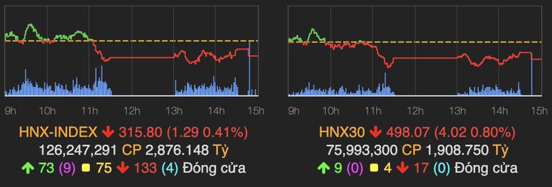VN-Index giao dich am dam, mat 3 diem phien 23/6-Hinh-2