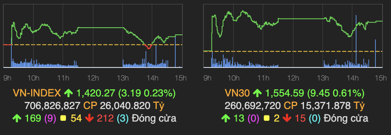 VN-Index nhanh chong hoi phuc va tang diem ve cuoi phien