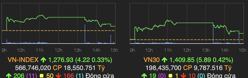 VN-Index thu hep da tang ve cuoi phien, khoi ngoai quay lai mua rong