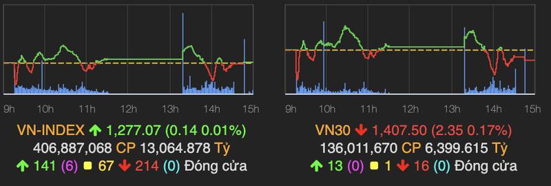 VN-Index ket phien tren moc tham chieu, thanh khoan sut manh