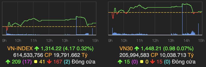 VN-Index con tang 4 diem ve cuoi phien, khoi ngoai gom co phieu tren HoSE