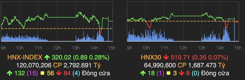 VN-Index van giu duoc sac xanh, tang hon 2 diem ve cuoi phien-Hinh-2