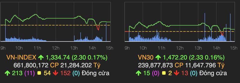 VN-Index van giu duoc sac xanh, tang hon 2 diem ve cuoi phien