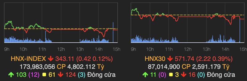 VN-Index sut gan 8 diem do nhieu co phieu lon giam sau-Hinh-2