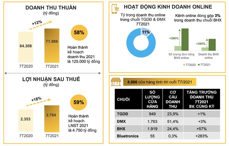 The Gioi Di Dong bao lai giam den 29% trong thang 7 do 2.000 cua hang dong cua