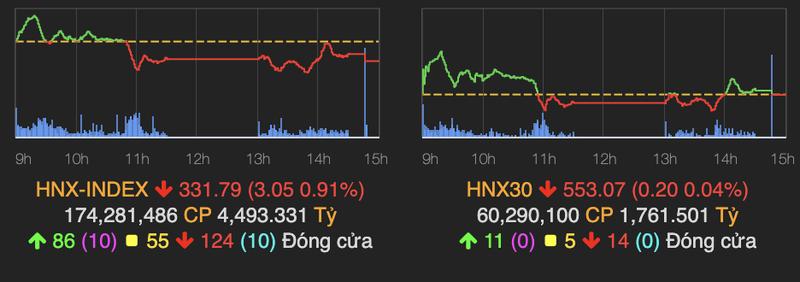 VN-Index giang co, nhieu co phieu chung khoan nam san-Hinh-2