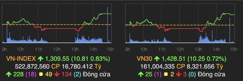Nhom chung khoan but pha tro lai, VN-Index tang them 11 diem