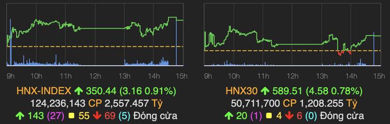 Ket phien 9/9 VN-Index tang 10,37 diem, ngan hang but pha-Hinh-2
