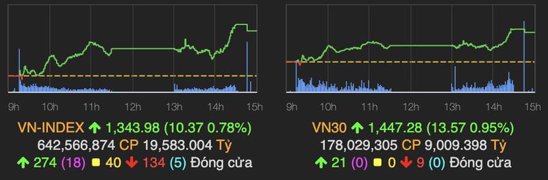 Ket phien 9/9 VN-Index tang 10,37 diem, ngan hang but pha