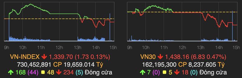 Co phieu penny hut tien, VN-Index ket phien duoi moc 1.340 diem