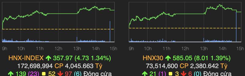 VN-Index chinh thuc vuot nguong 1.350 diem phien 17/9-Hinh-2