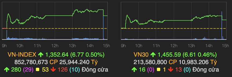 VN-Index chinh thuc vuot nguong 1.350 diem phien 17/9