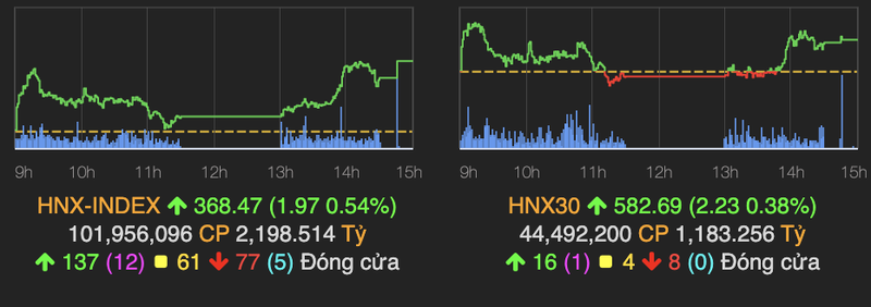 VN-Index tiep tuc tang hon 8 diem va vuot moc 1.360-Hinh-2