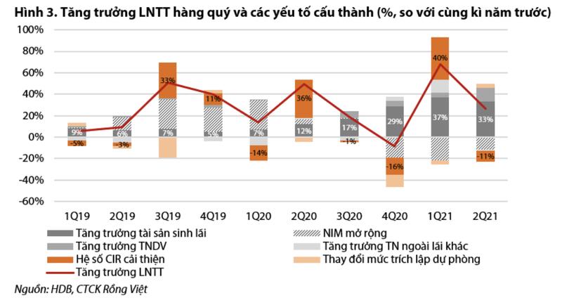 HDBank: Tin dung dat hon 9%, co the lai hon 7.800 ty trong nam nay-Hinh-2