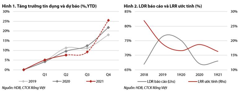 HDBank: Tin dung dat hon 9%, co the lai hon 7.800 ty trong nam nay