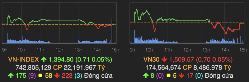 VN-Index ket phien tren moc tham chieu, can o nguong 1.400 diem