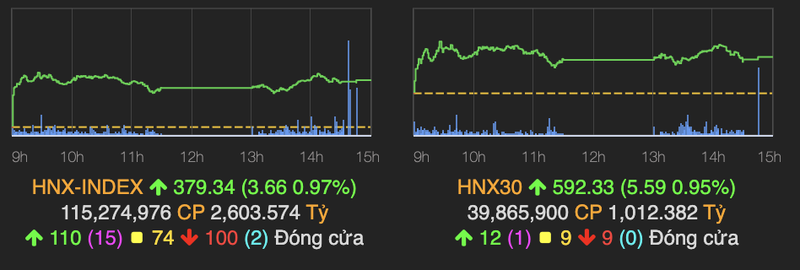 VN-Index giam 2,89 diem truoc can 1.400-Hinh-2