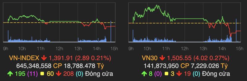 VN-Index giam 2,89 diem truoc can 1.400