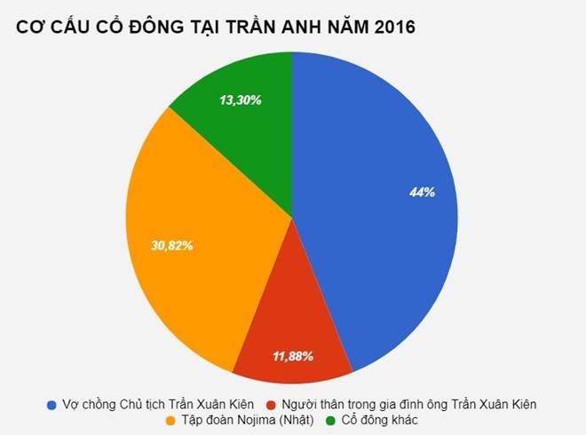 """Tran Anh cong khai chuyen """"ban minh"""" cho TGDD, huy niem yet co phieu-Hinh-2"""