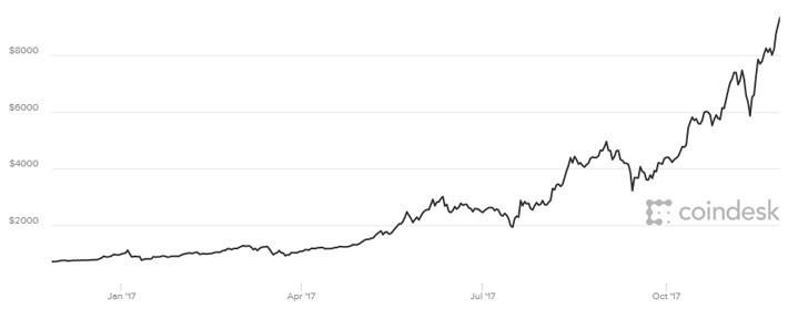 Tang hon 1.000 USD/ngay, Bitcoin can nguong 9.000 USD-Hinh-2