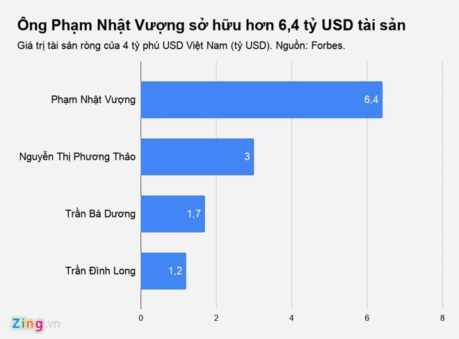 Tai san ty phu Vuong them hon tram trieu USD ngay xe VinFast ra mat-Hinh-2