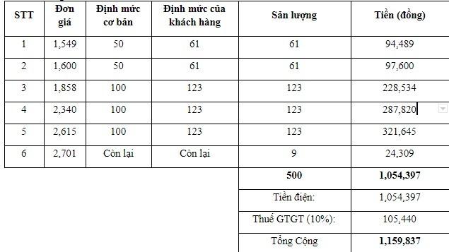 Tien dien thang 02/2019 tai Ha Noi duoc tinh the nao?