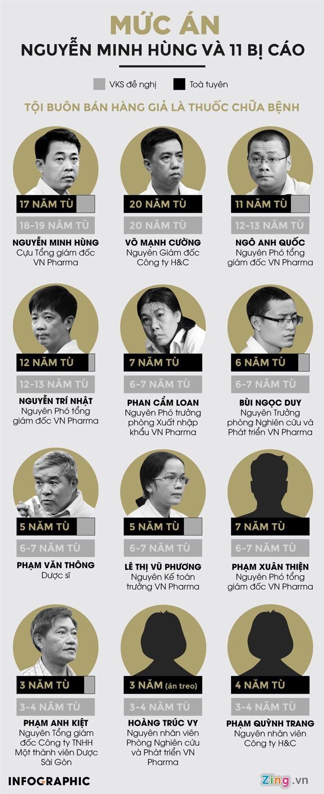 Tiep tuc khoi to cuu Tong giam doc VN Pharma-Hinh-2