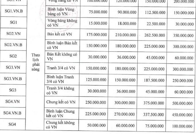 Gia quang cao cua VTV tran U22 Viet Nam - U22 Thai Lan khung co nao?-Hinh-2