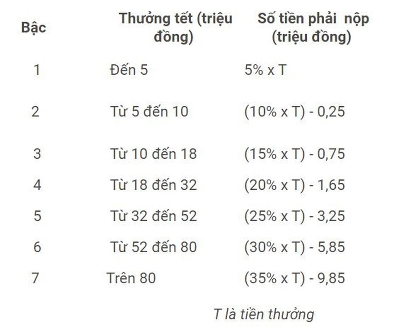 Nhan thuong Tet Duong lich 3,5 ty, dong thue thu nhap the nao?-Hinh-3