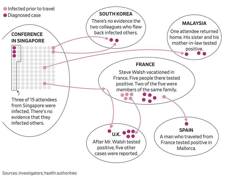 Virus corona lay lan khap A, Au tu mot hoi thao kinh doanh o Singapore-Hinh-2