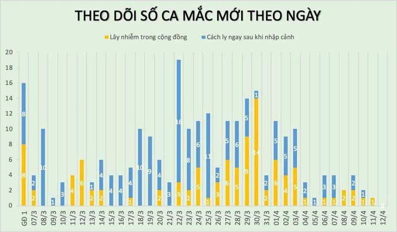 Sang 12/4, khong ghi nhan ca mac moi COVID-19, 25 ca am tinh lan 1 voi SARS-CoV-2-Hinh-2