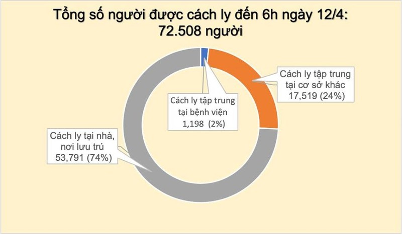 Sang 12/4, khong ghi nhan ca mac moi COVID-19, 25 ca am tinh lan 1 voi SARS-CoV-2-Hinh-3