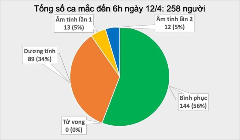 Sang 12/4, khong ghi nhan ca mac moi COVID-19, 25 ca am tinh lan 1 voi SARS-CoV-2